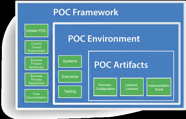 Proof of Concept Framework