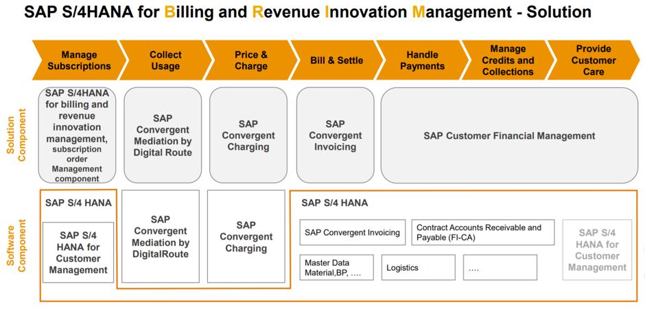 SAP S4 HANA for Billing and Revenue Innovation Management – Solution