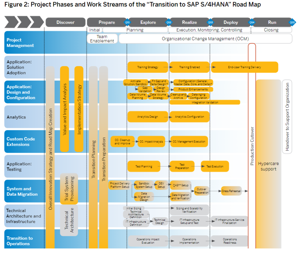 What is the product map and road map for SAP S/4HANA? Step 2