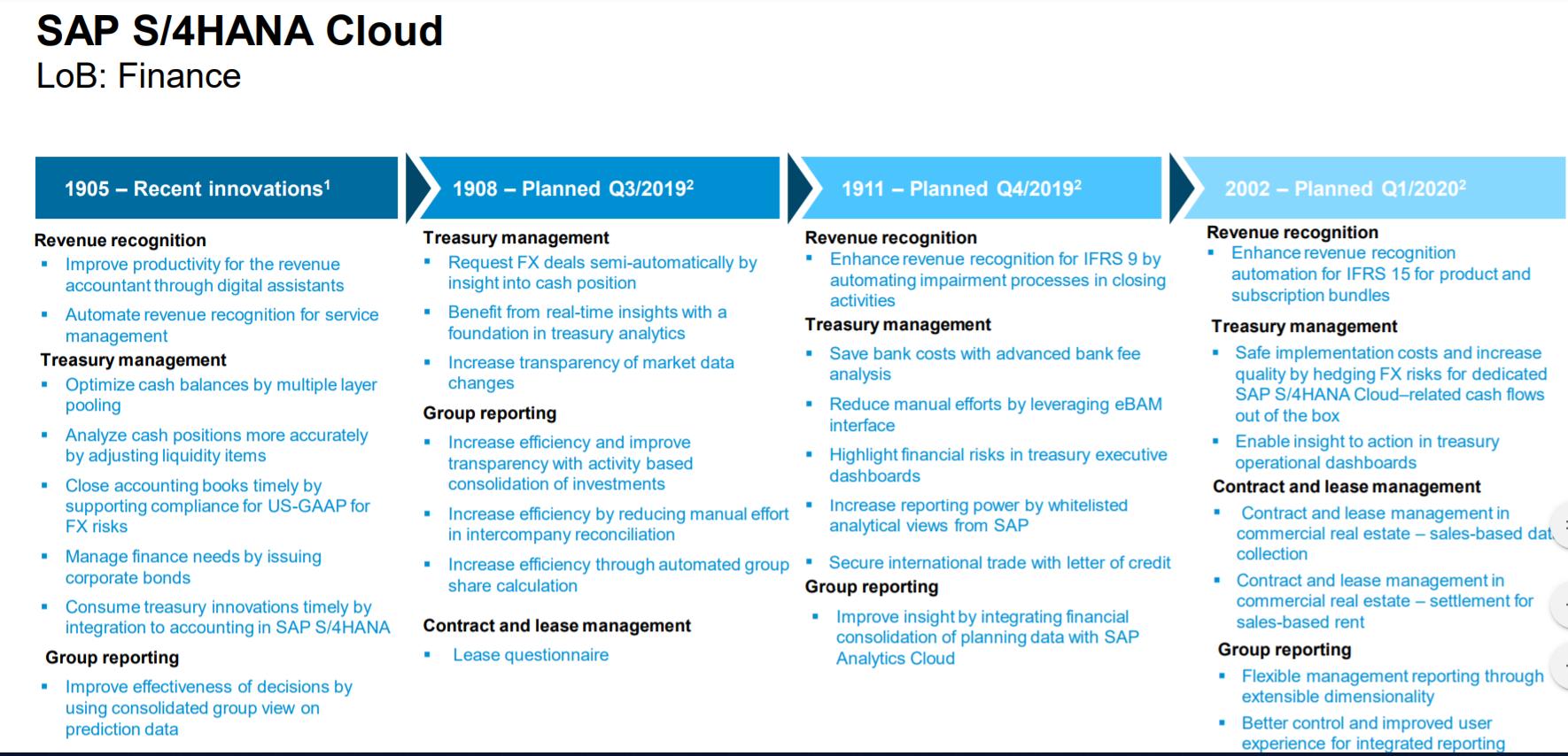 What is the road map for SAP S/4HANA Cloud?