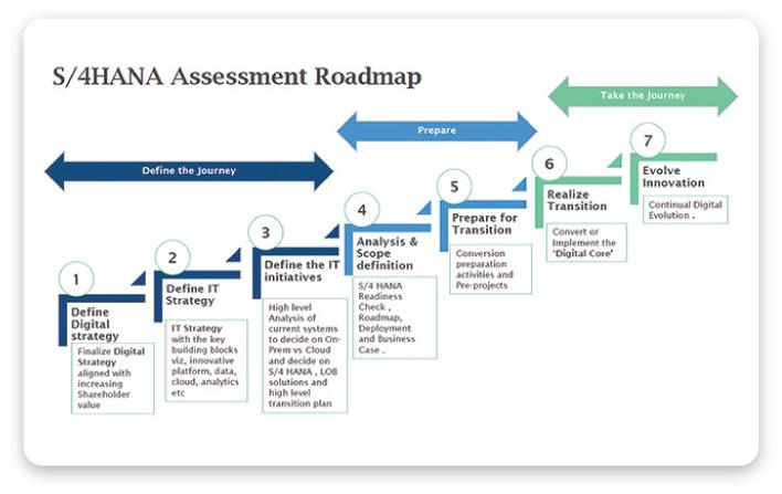 S/4HANA Assessment Roadmap