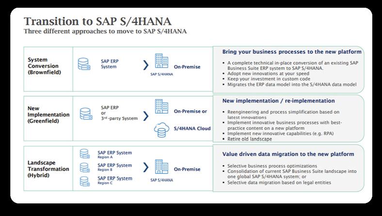 Transition to SAP S/4HANA