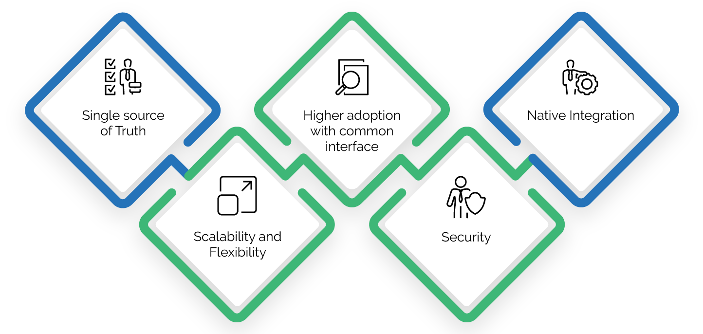 Benefits of SAP CLM