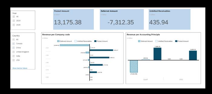 Analytics and Dashboard Treasury