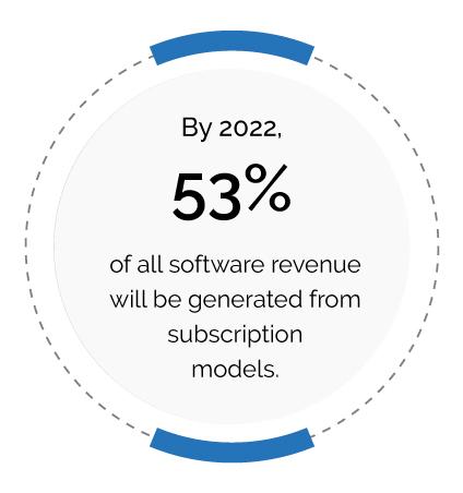 Software Revenue
