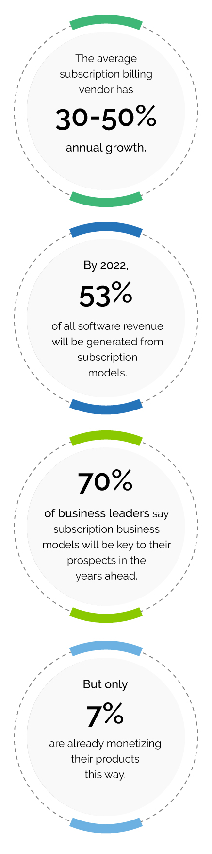 Digital Subscription Economy Solutions Mobile