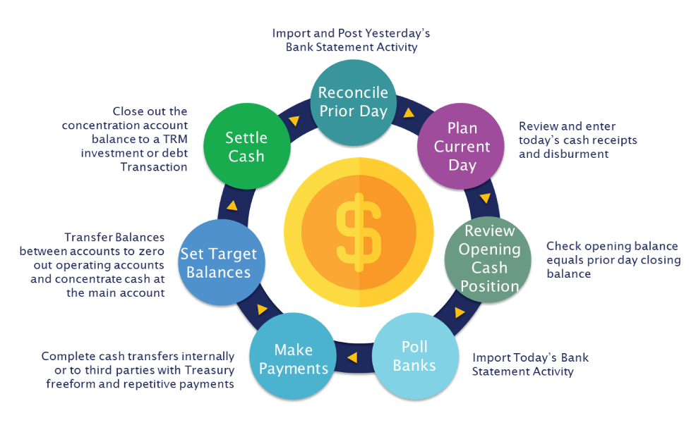 Cash Overview – Day in the Life